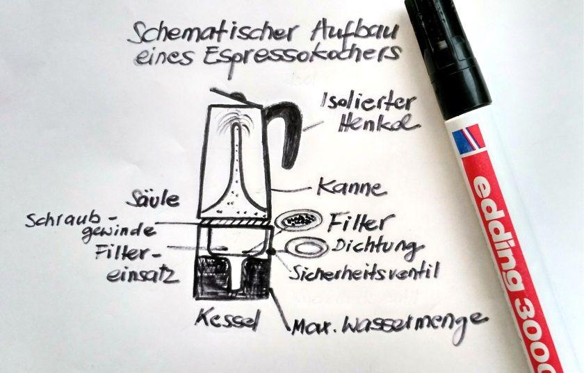 Espressokocher Perkolator Infos Tipps Und Kaufberatung